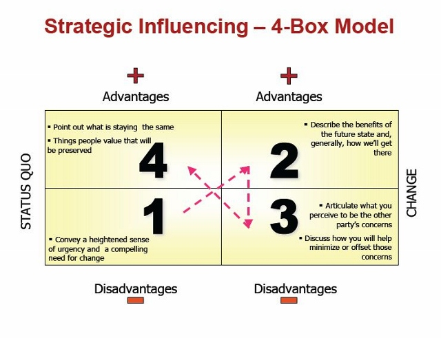 Robert Harris 4 Box Change Model (Used with Permission)